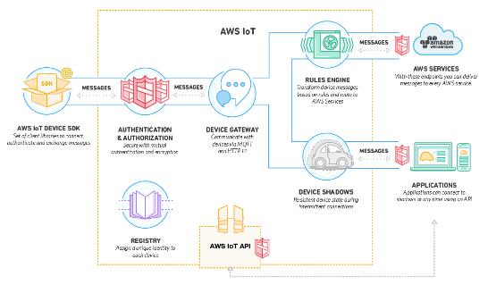 Amazon-Web-Service-IoT