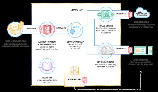 Amazon-Web-Service-IoT
